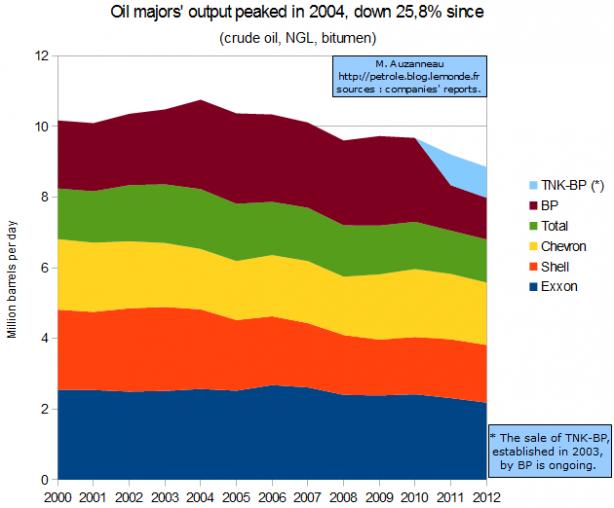 L'inexorable déclin des grandes pétrolières